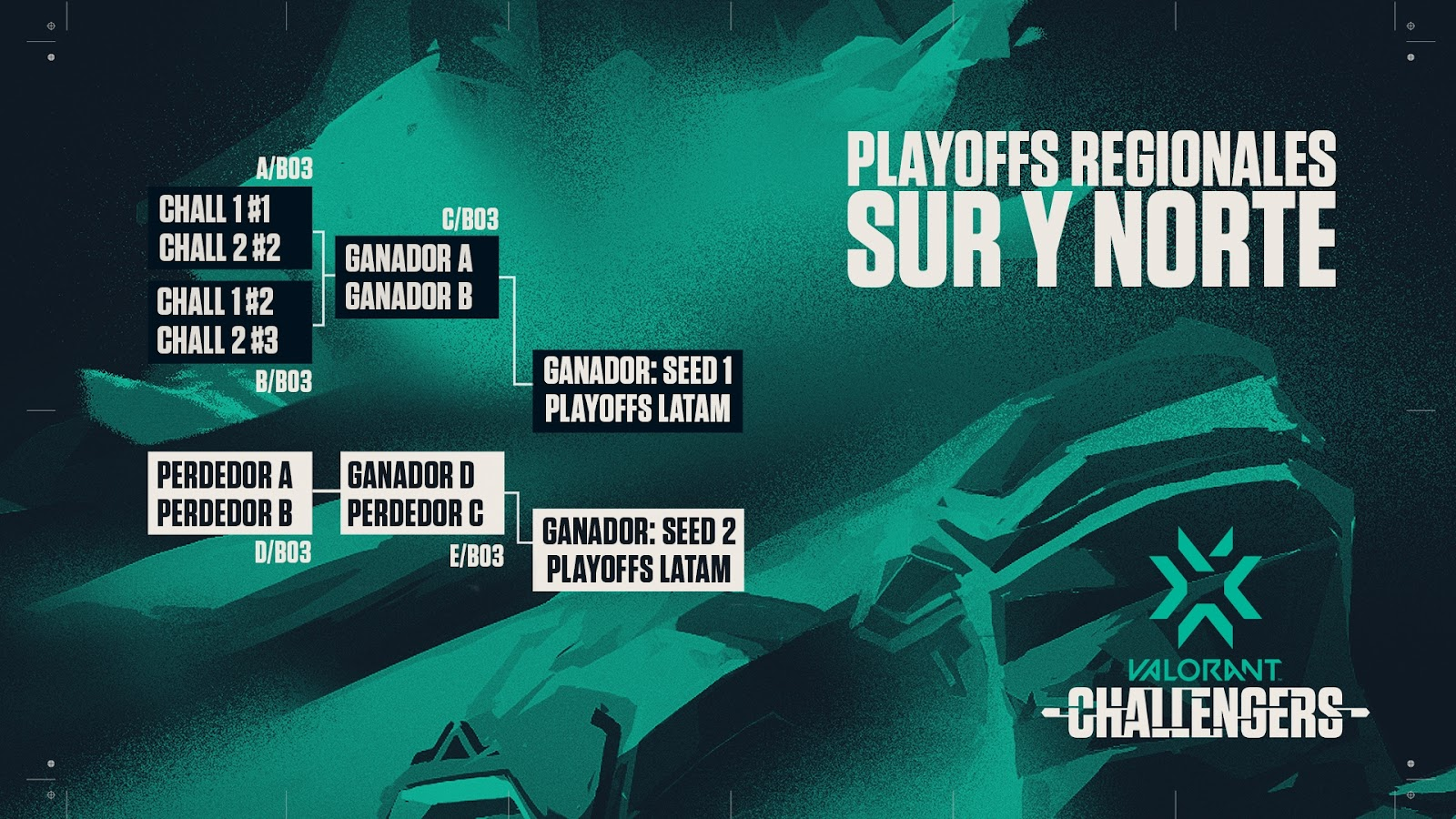 VCT_LATAM_Challengers_Stage3_03_Playoffs.jpg