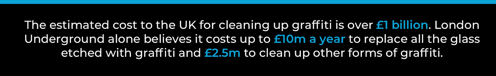 The estimated cost to the UK for cleaning up graffiti is over £1 billion. London Underground alone believe it costs up to £10m a year to replace all the glass etched with graffiti and £2.5m to clean up other forms of graffiti.