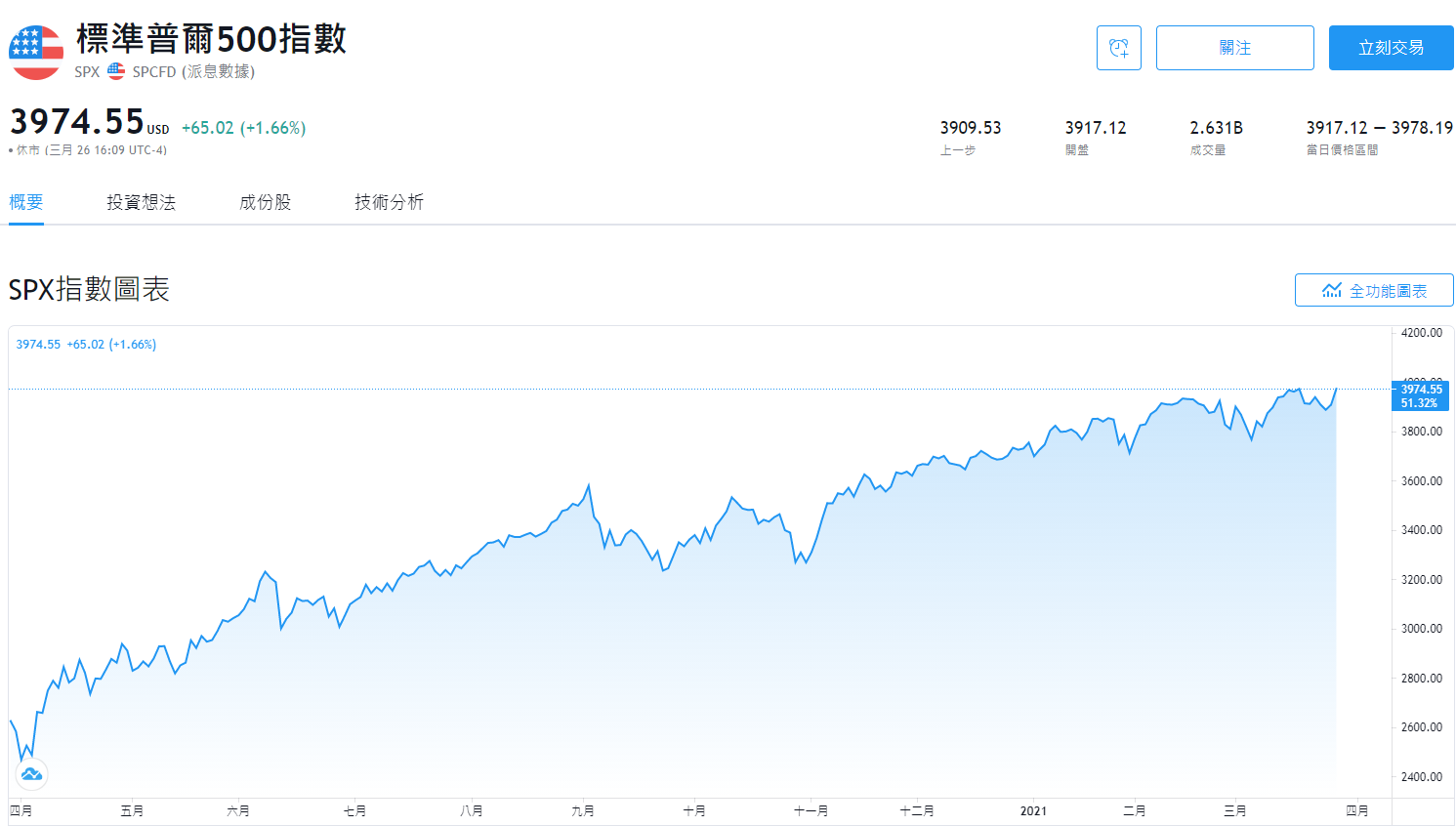 標準普爾指數S&P500 index走勢圖