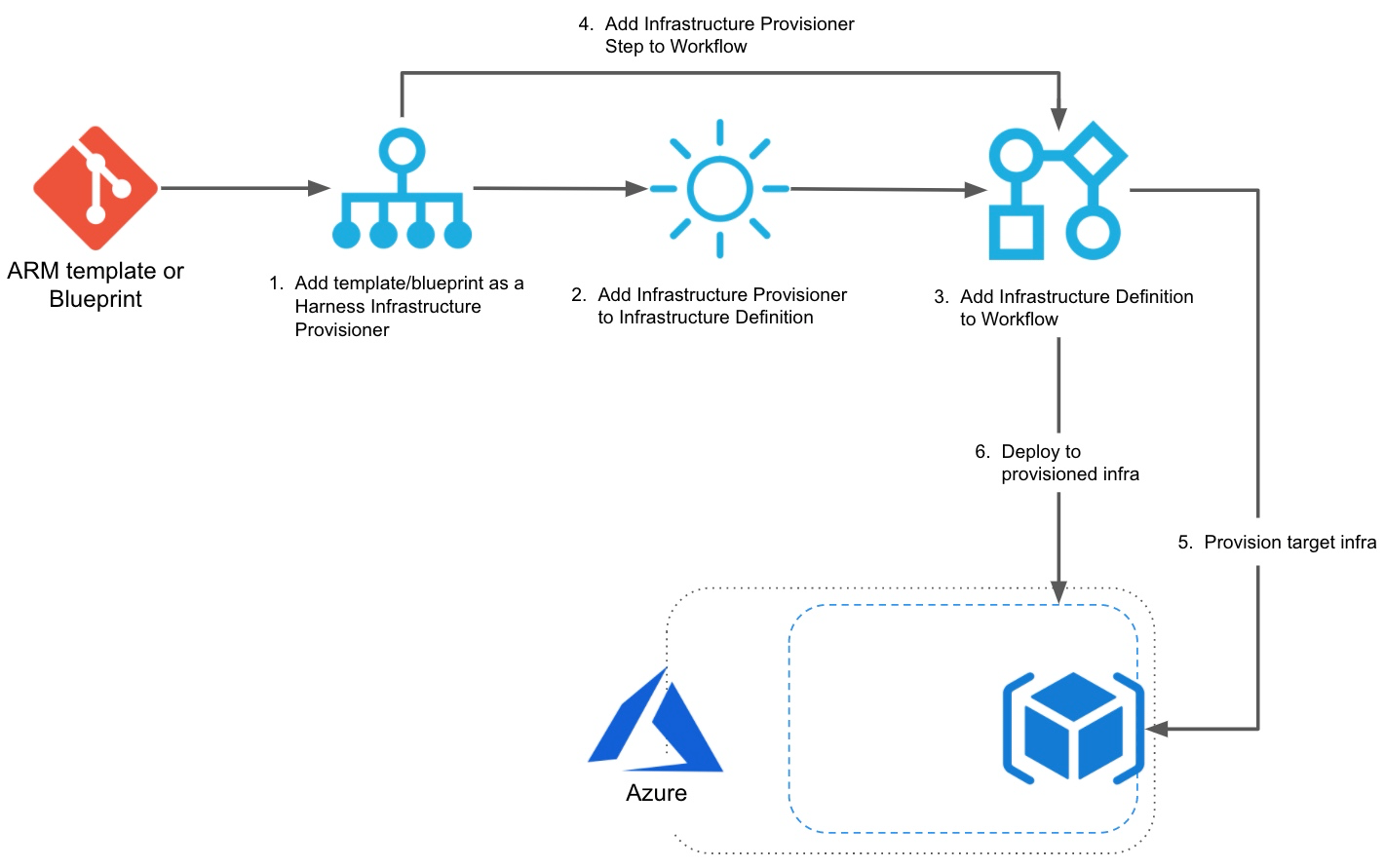 Azure ARM and Blueprint Provisioning with Harness - Harness.io Docs