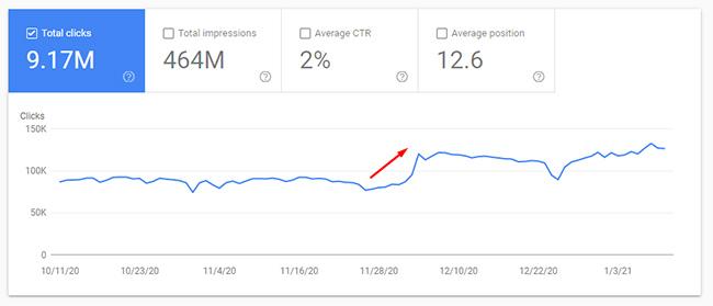 рост трафика в ходе обновления после исправления сайта