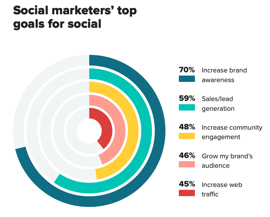 top marketers Post On Social Media