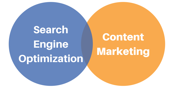 seo and content marketing