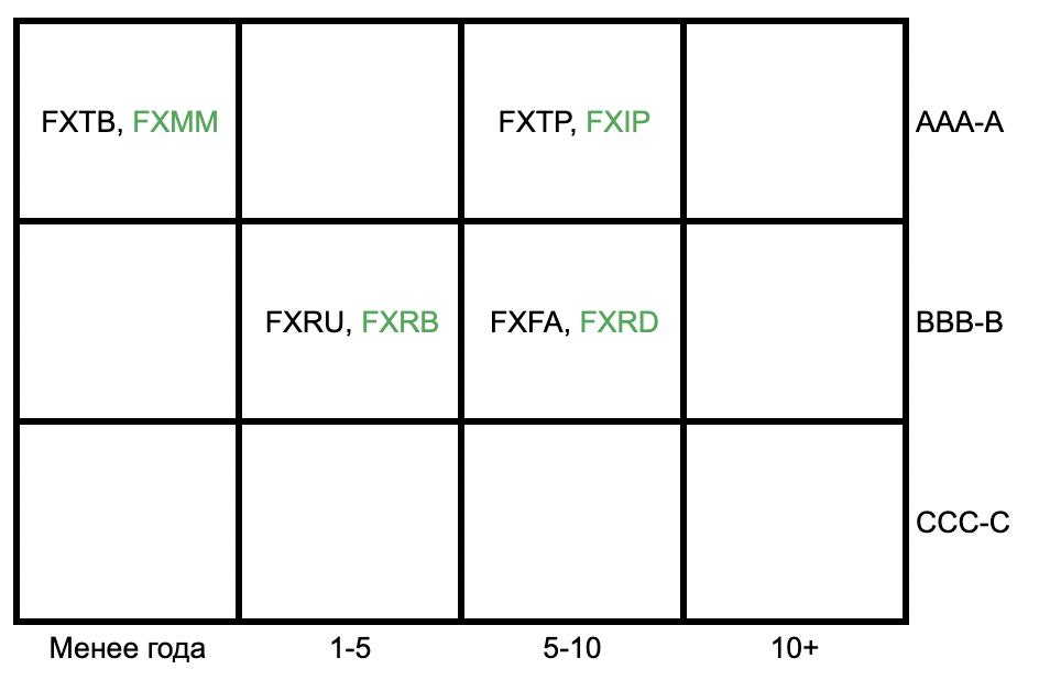 «Ящик стилей» инструментов с фиксированным доходом FinEx ETF