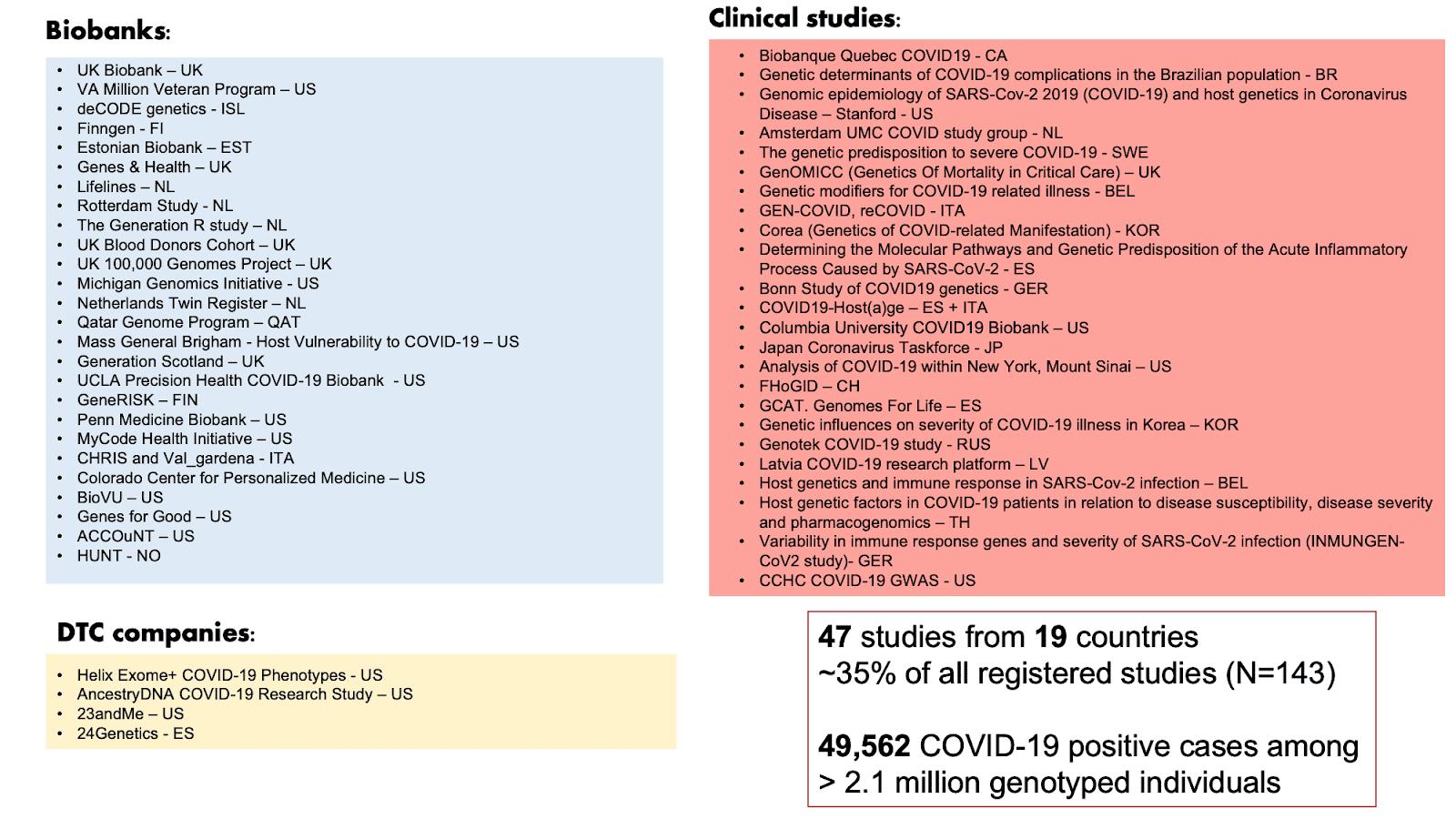 Figure 2: List of COVID-19 HGI contributors for data freeze release 5