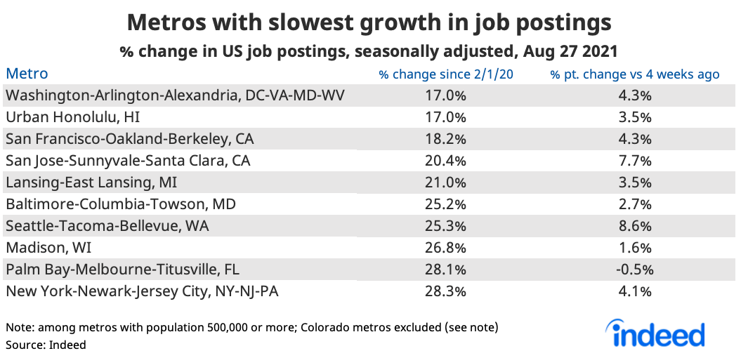 """Table titled """"Metros with slowest growth in job postings."""""""