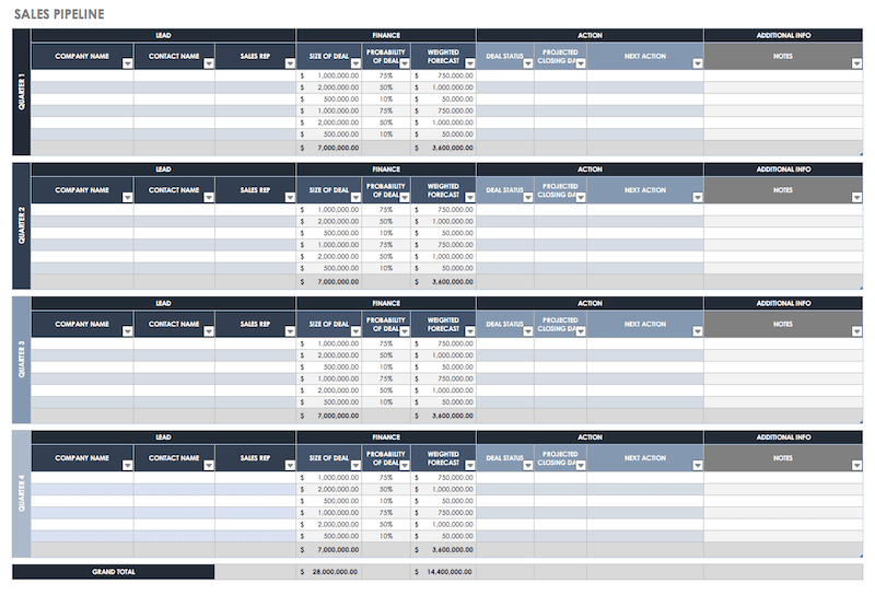 Sample of a sales pipeline spreadsheet