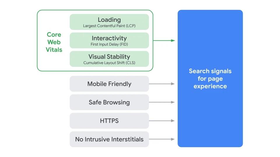 sinais de experiência do usuário que irão compor o novo algoritmo do Google, o Page Experience
