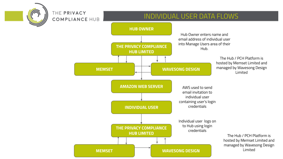 How To Map Your Data Flows Privacy Compliance Hub