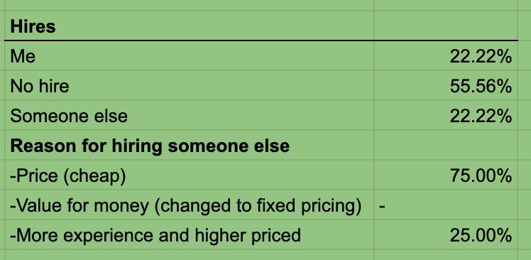 upwork proposal sample - case study data