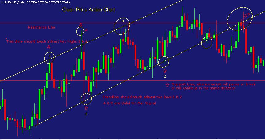 Price action chủ yếu dùng biểu đồ nến để phân tích