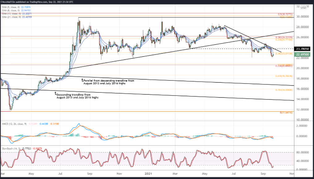 SILVER PRICE DAILY CHART (FEBRUARY 2020 TO SEPTEMBER 2021)