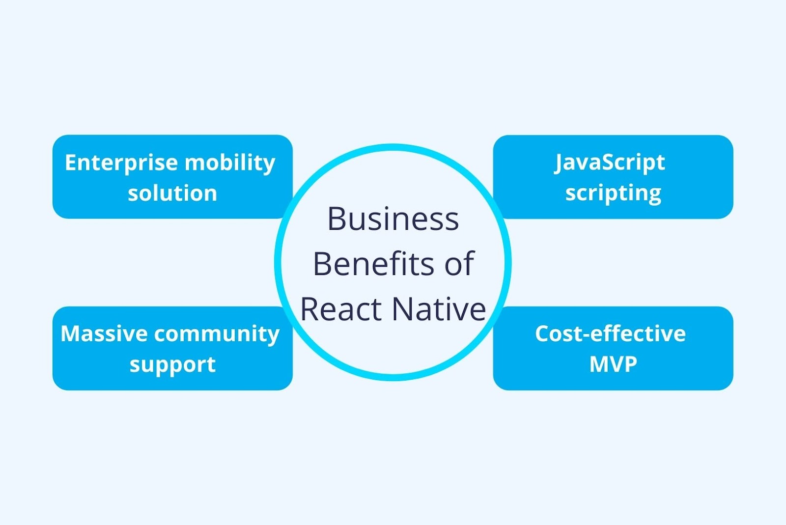Business benefits of React Native