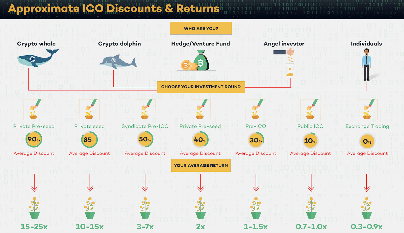When breaking the entire investment round down into stages according to Satis Group Crypto Research, we can refer to the following infographics.