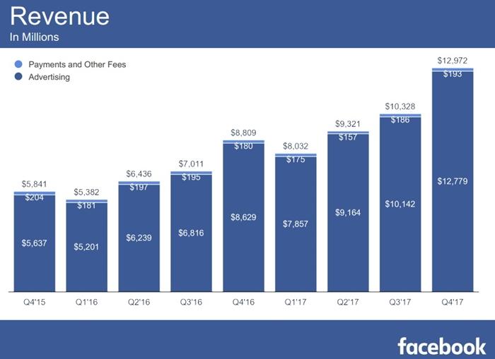 Výsledek obrázku pro facebook 2017