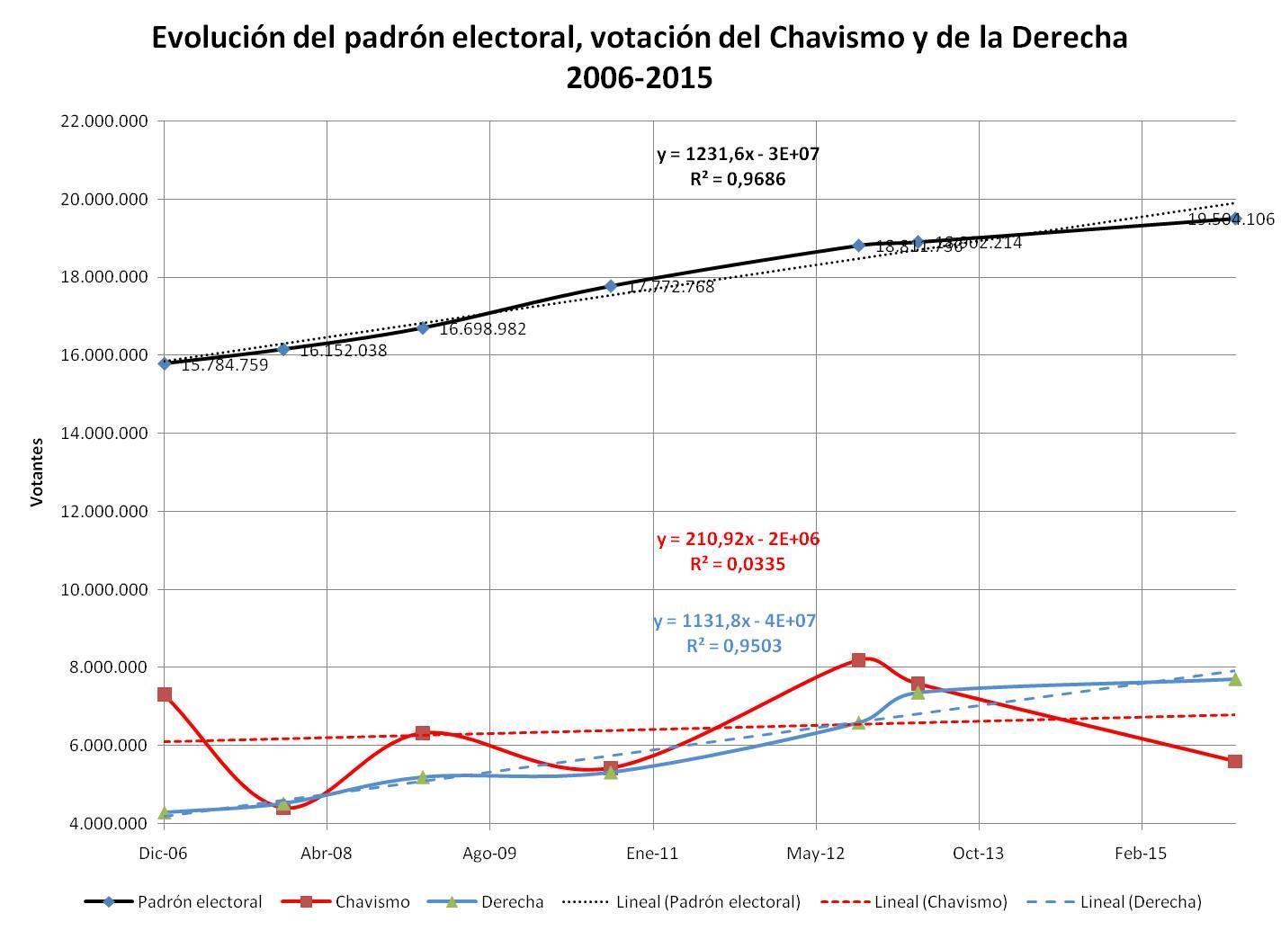 Análisis de elecciones nacionales 1998-2015: Revolución o Extinción ...