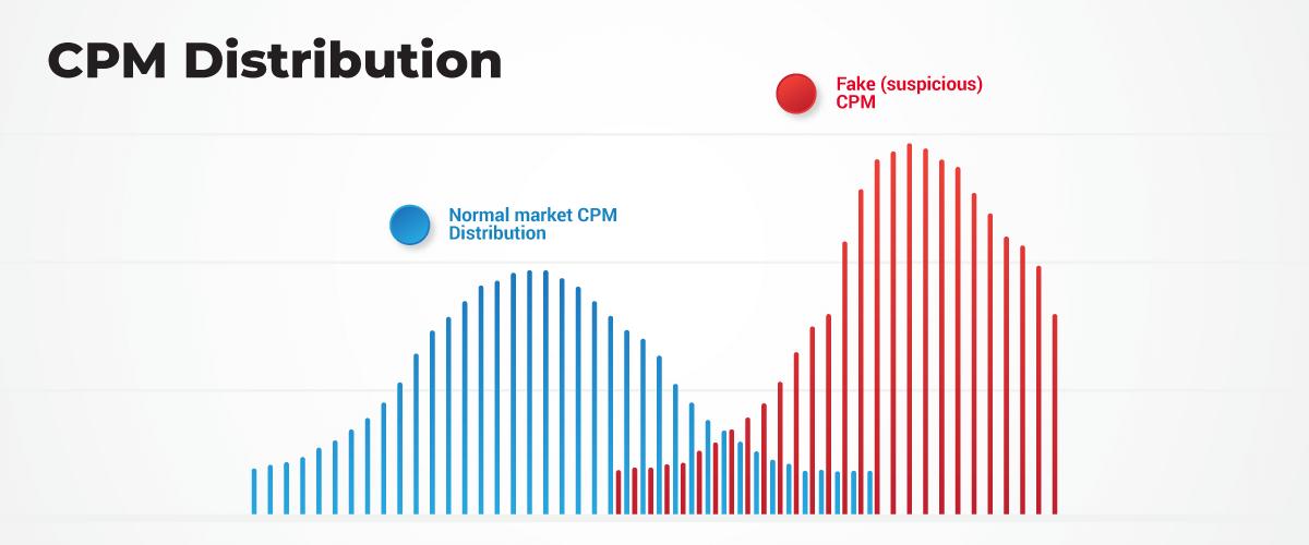 CMP Distribution
