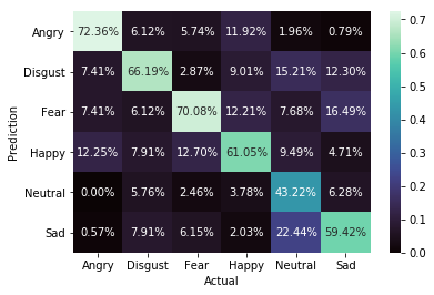 confusion matrix of test data