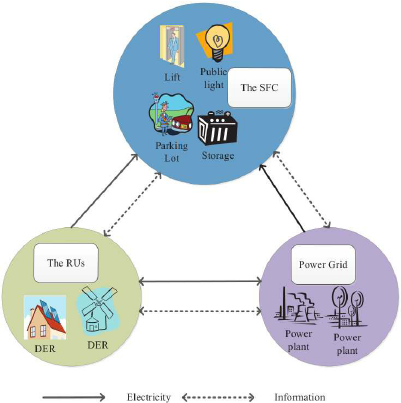 System model for energy management in a smart community consisting ...