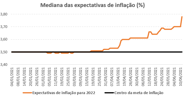 Gráfico mostra a evolução das expectativas de inflação para 2022 desde o início do ano.