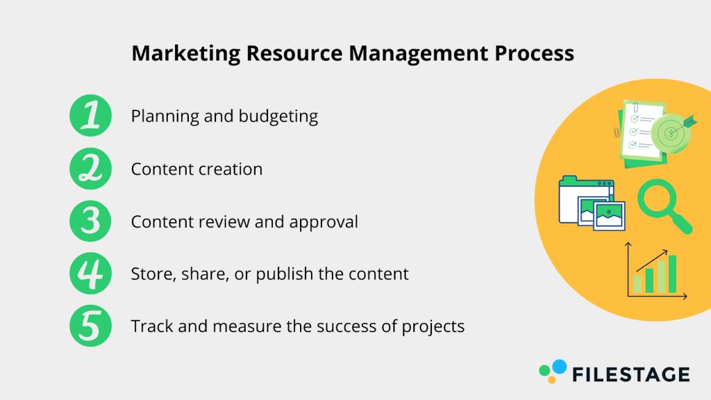 Marketing-Ressourcenmanagement Prozess