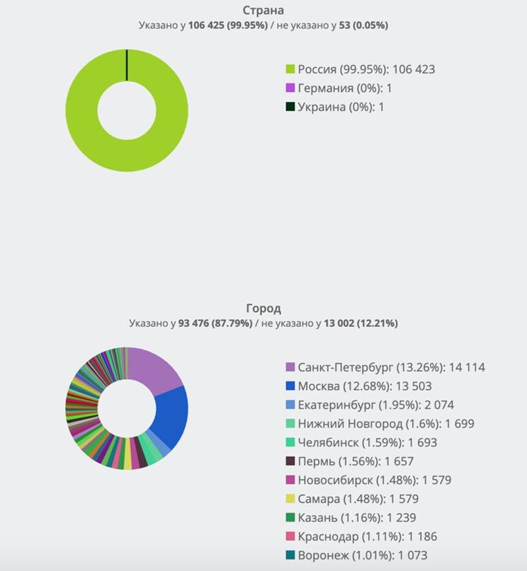 Демографический портрет активной аудитории всех сообществ А.Навального во ВКонтакте. Часть 2., изображение №2