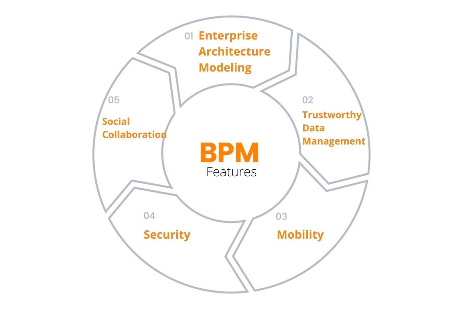 Features of Business Project Management