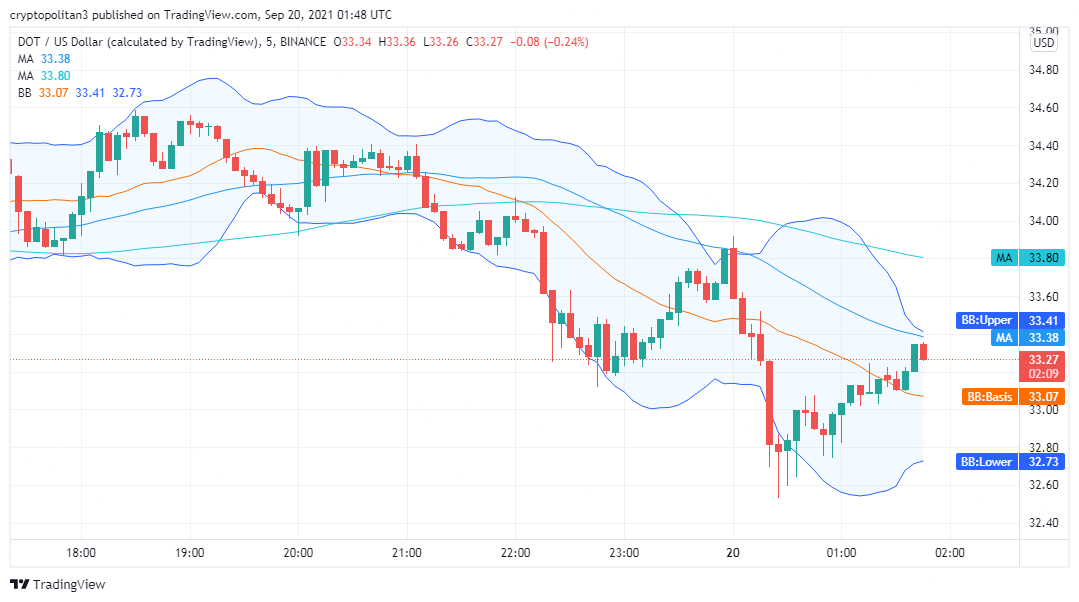 Polkadot price analysis: DOT/USD expected to hit $35 in the next 24 hours 2