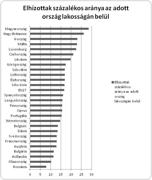 Elhízás statisztika