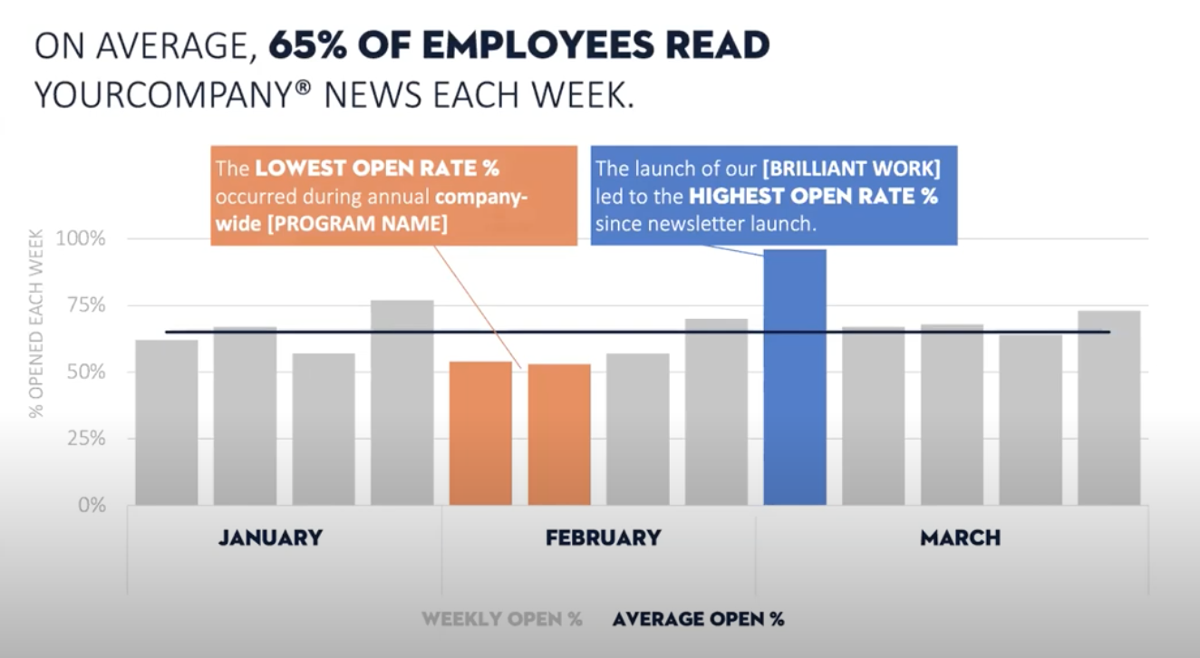 "A slide title says ""On average, 65% of employees read your news each week"". There is an orange text box describing the lowest open rate and that corresponds to the orange data points. There is a blue text box that outlines the highest open rate and it corresponds to the data point in blue."