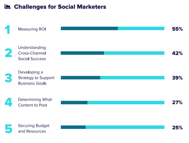social media marketing challenges