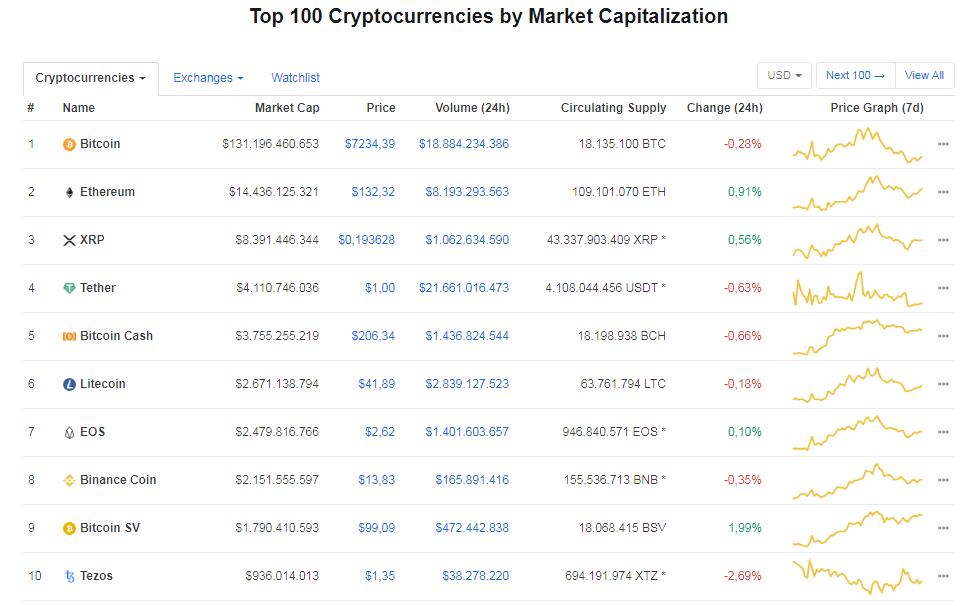 10 principales criptomonedas hoy 1ero de Enero del 2020, ordenadas por capitalización de mercado. Fuente Coin Market Cap