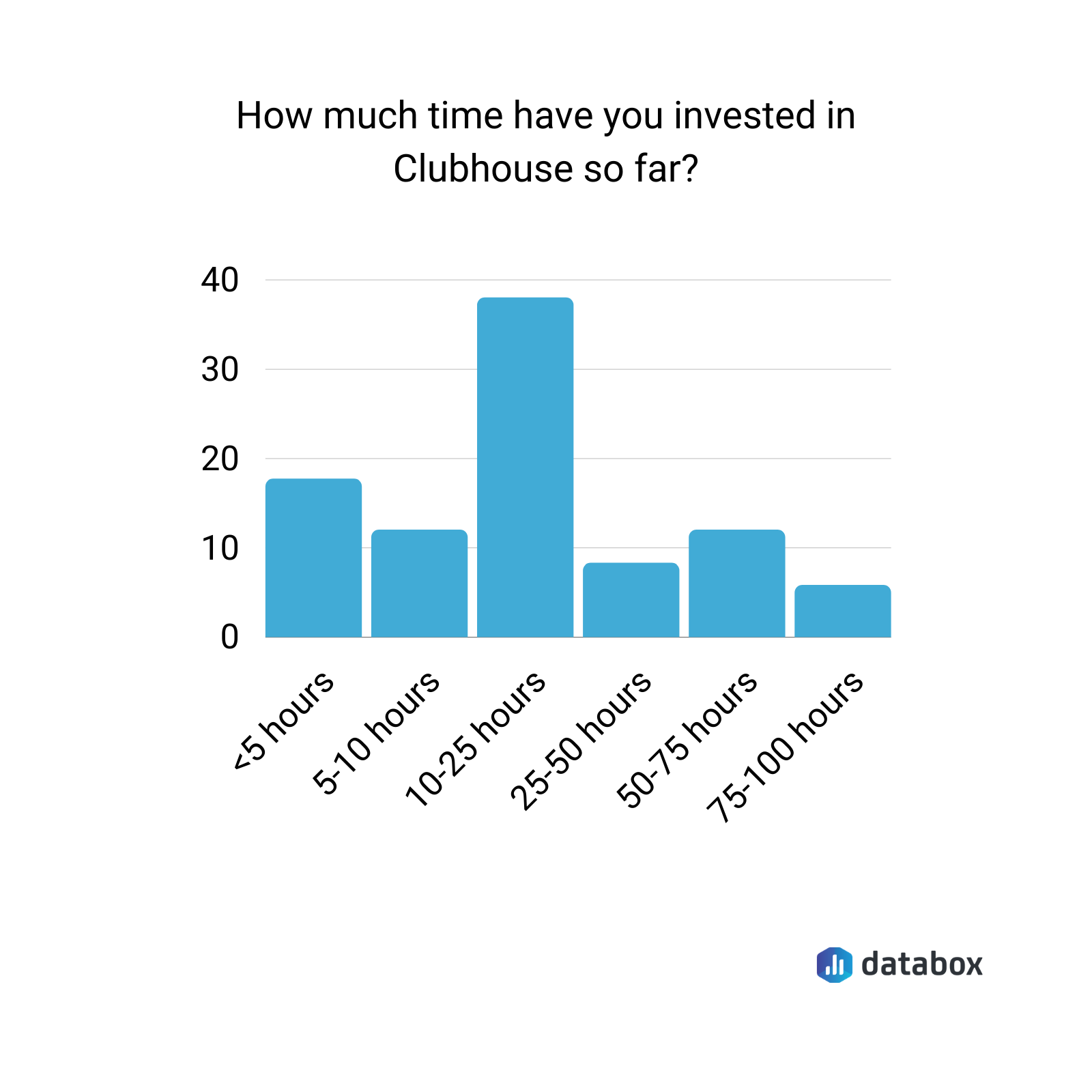 time spent on clubhouse