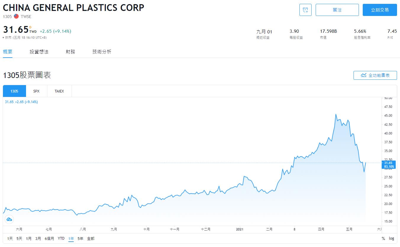 塑膠股2021,塑膠股有哪些,塑膠股 股票,塑膠股龍頭,塑膠股推薦,塑膠股,華夏塑膠股價,南亞塑膠股價