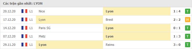 Thành tích của Lyon trong 5 trận gần đây