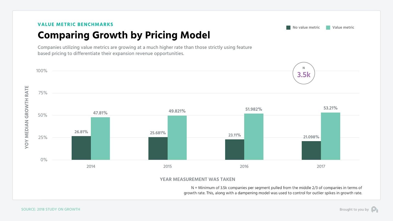 Value metrics