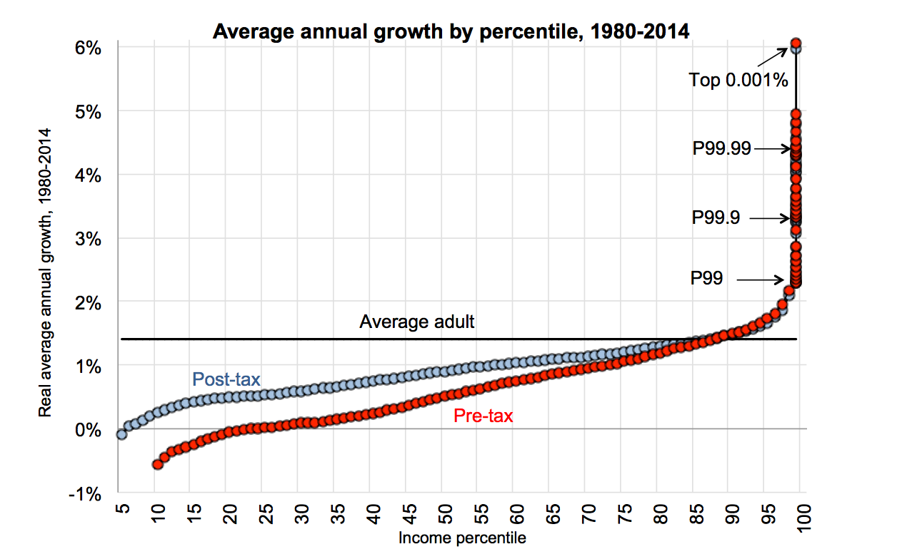 https://ourworldindata.org/uploads/2013/12/Piketty-Saez-Zucman-2016-2014-before-and-after-taxes.png