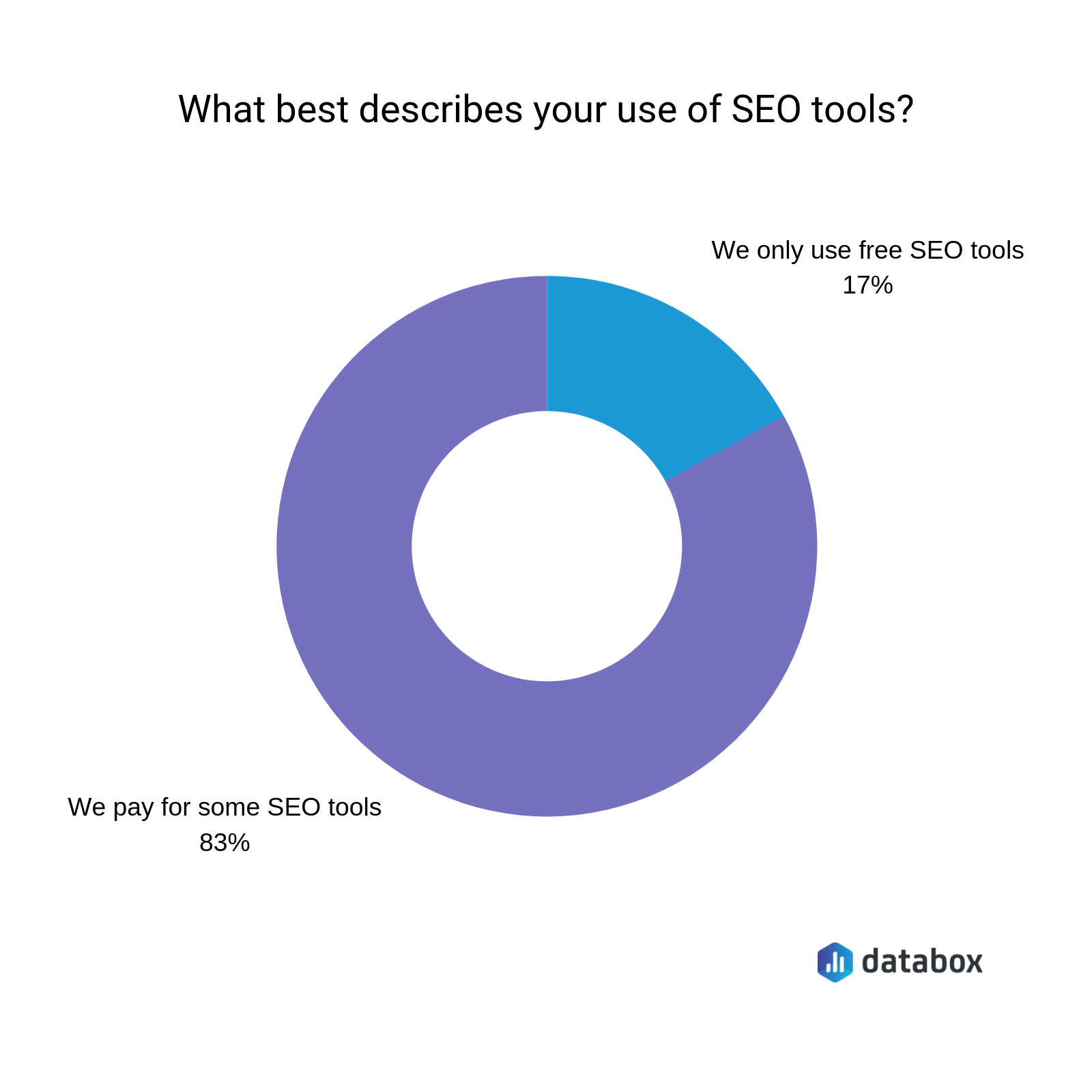 17% of marketers use free seo tools exclusively
