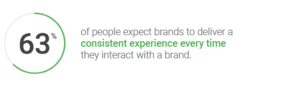 Delivering a consistent brand experience with mobile marketing