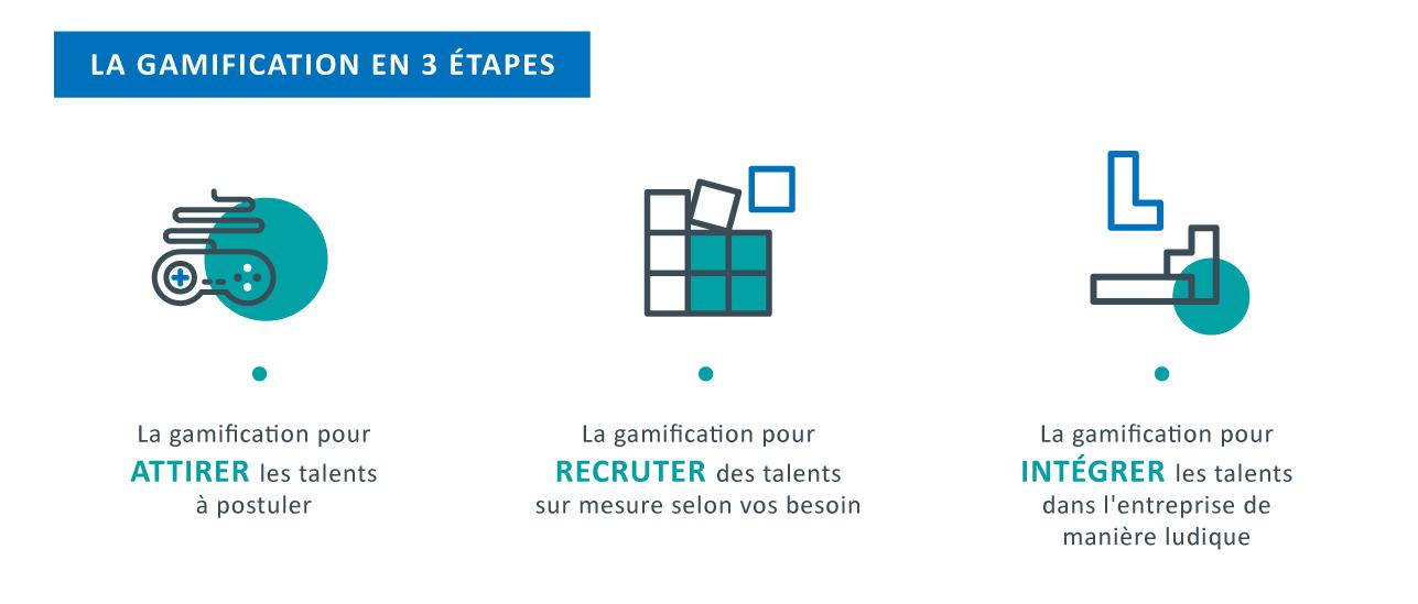 La gamification en 3 étapes : - Attirer les talents - Recruter des talents - Intégrer les talents