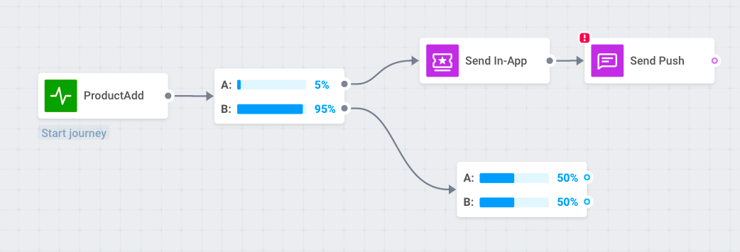 Run multistage A/B tests to increase push notifications CTR
