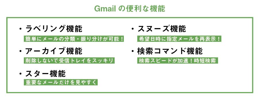 Gmailの便利な機能