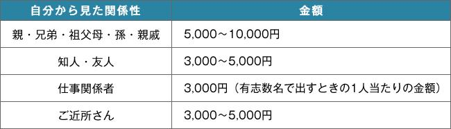http://www.osohshiki.jp/column/images/mimaikin01.jpg
