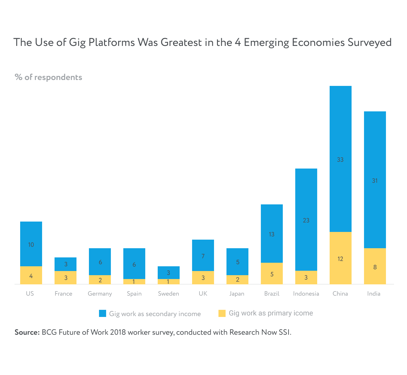 Gig Platforms Use in the emerging economies