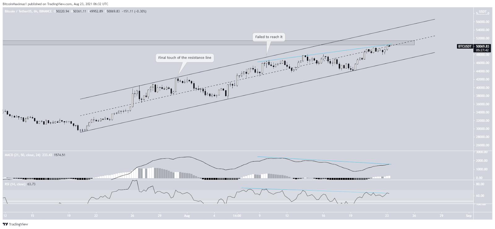 Bitcoin Preis Kurs Chart 2 23.08.2021