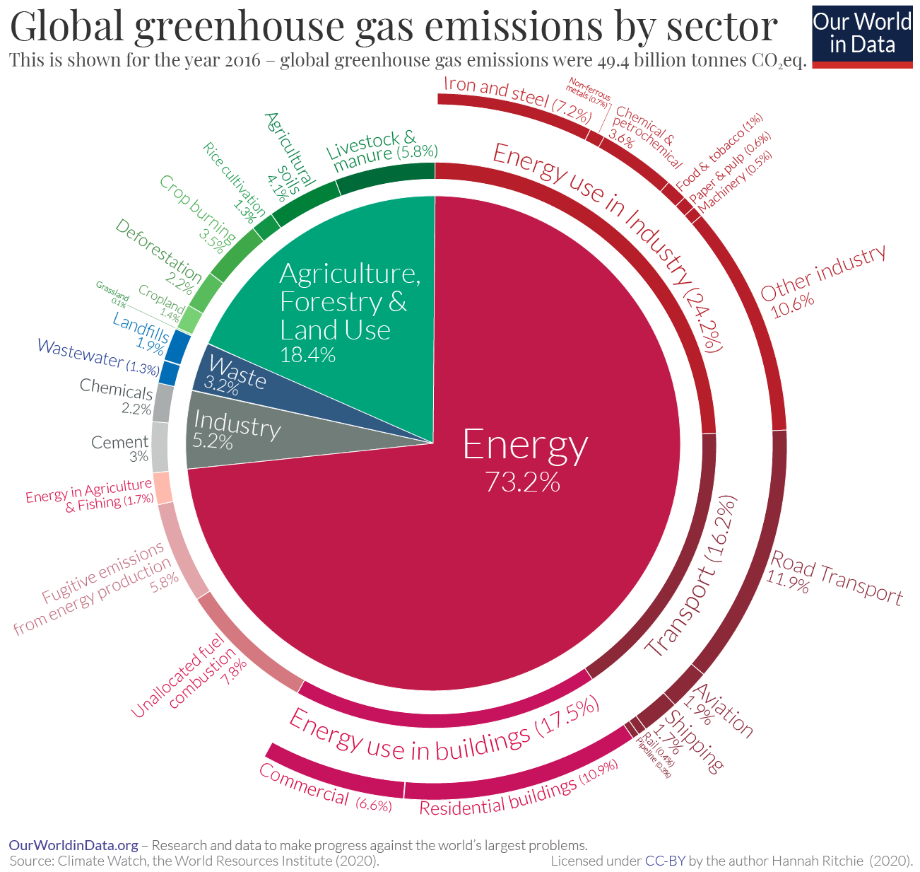 C:\Users\Owner\Downloads\Emissions-by-sector-–-pie-charts.png