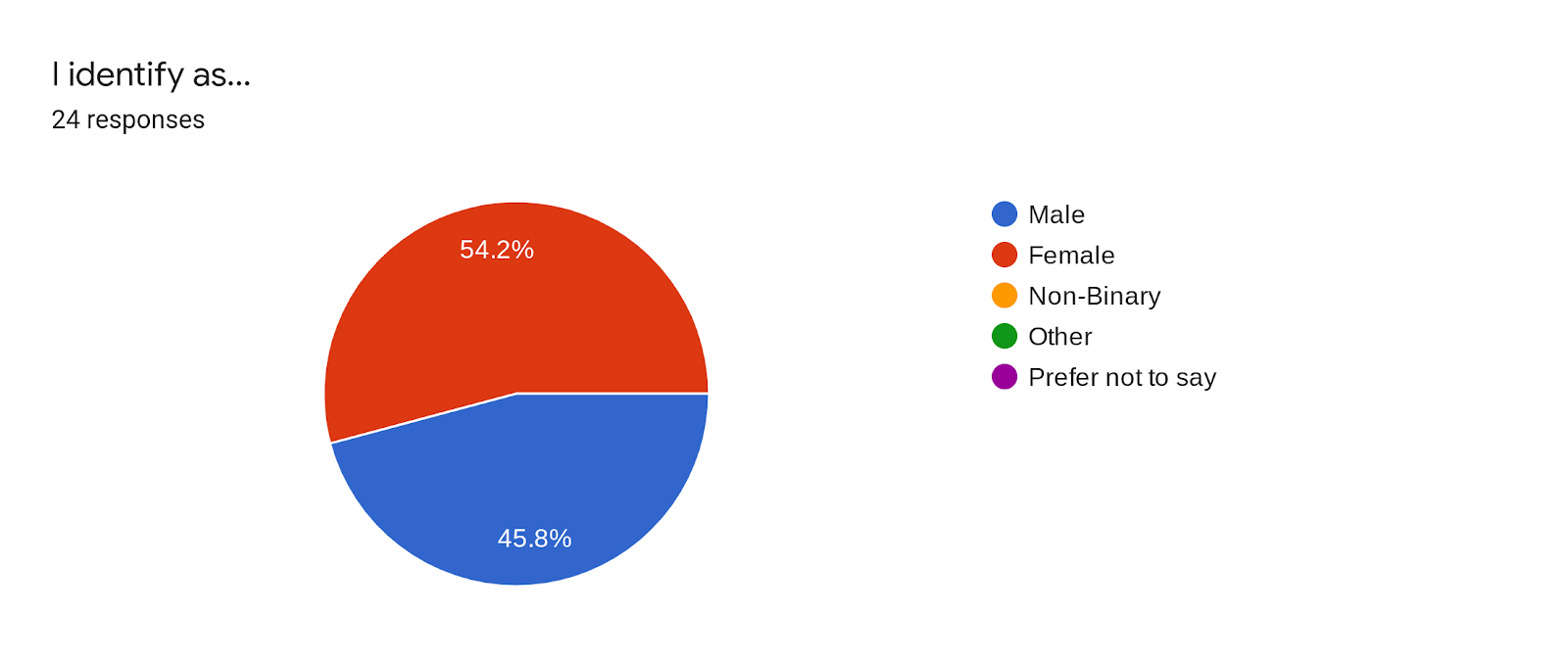 Forms response chart. Question title: I identify as.... Number of responses: 24 responses.