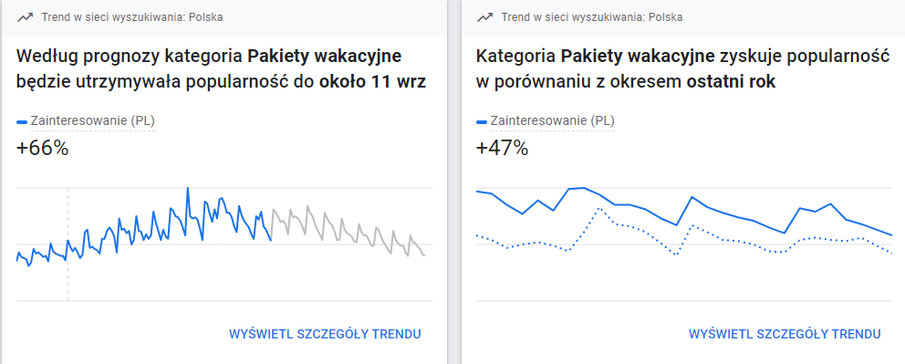 Google Ads Trendy