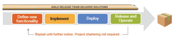 scaled agile framework agile release train