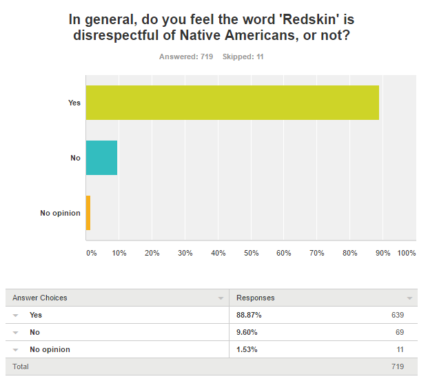 88.87% said the Redskin name in general is disrespectful of Native Americans.